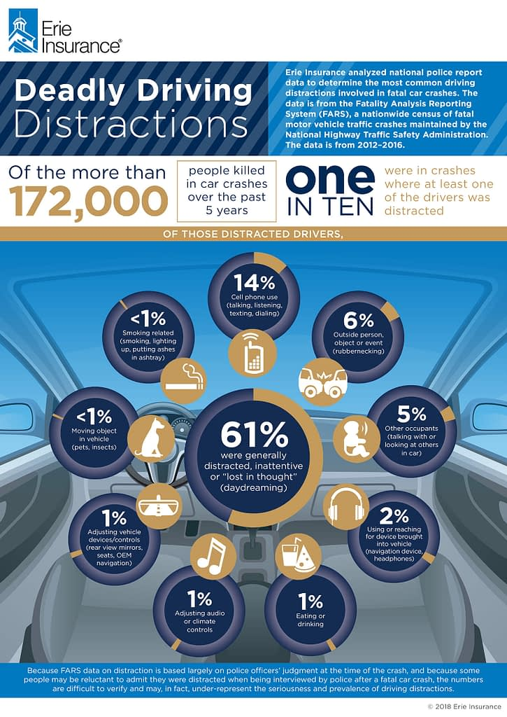 Distracted Driving 2018